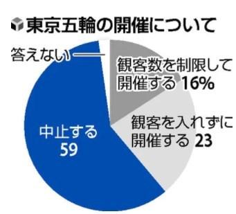 【5月7日発表】2021年4月米雇用統計回顧。東京五輪は中止した方がいい?