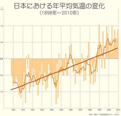 地球の気温の変化3