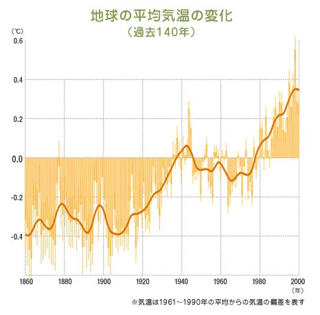 地球の気温の変化2
