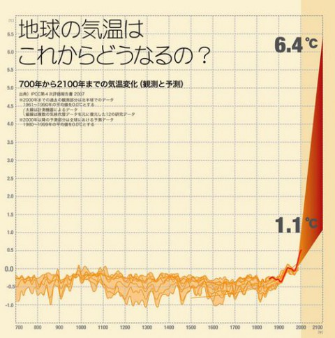 地球の気温の変化