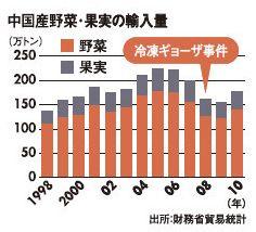 中国産食材輸入量