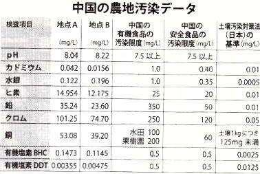 中国産食材農地汚染データ