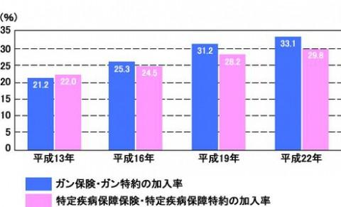 がん保険加入率