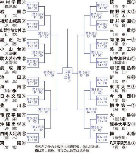 春の甲子園2014トーナメント表