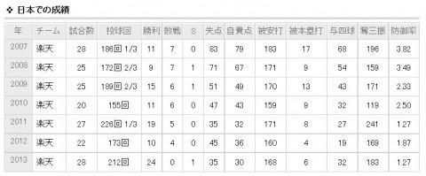 田中将大日本での成績