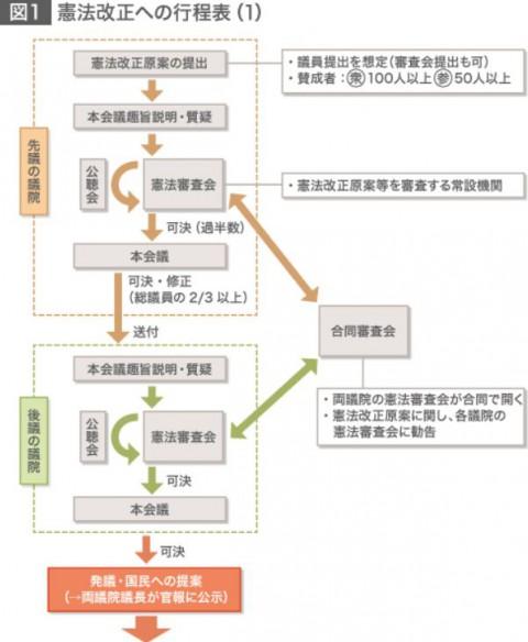 憲法改正への行程表