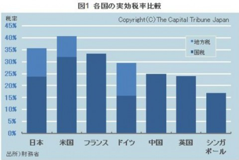 法人税各国の比較