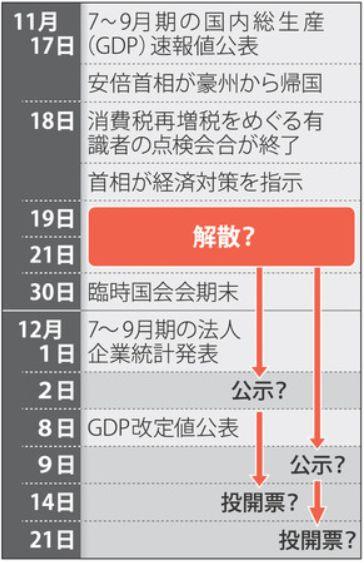 解散総選挙の日程