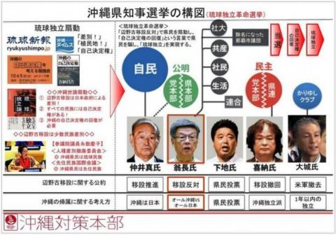 琉球独立革命選挙?