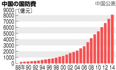 中国の国防費推移