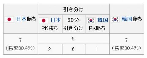 日韓戦Jリーグ設立後成績