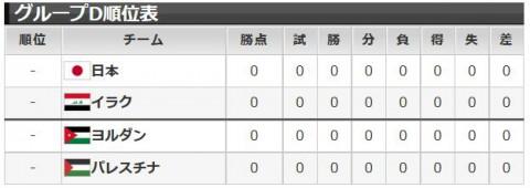 アジア杯2015グループD