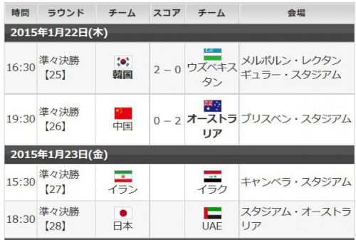 アジア杯2015準々決勝