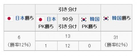 日韓戦Jリーグ前成績