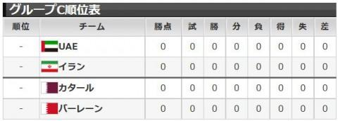 アジア杯2015グループC