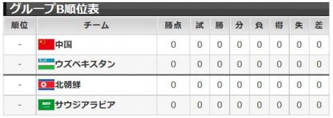アジア杯2015グループB