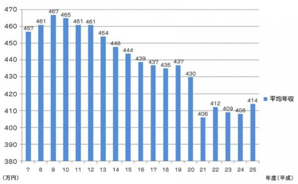 日本の平均賃金グラフ
