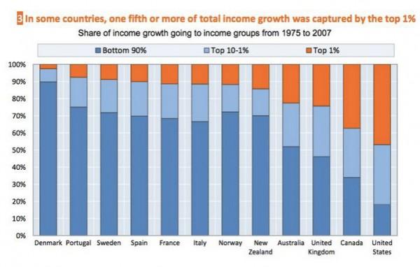 TOP1%が世界の半分を牛耳っているグラフ