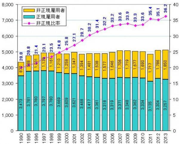 非正規労働者数の推移
