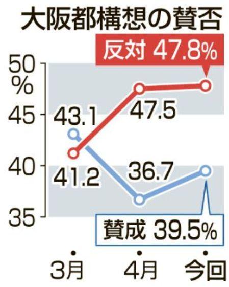 大阪都構想支持率