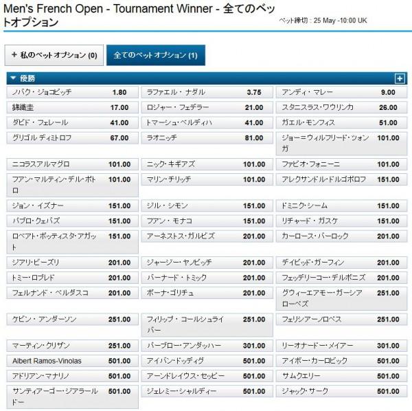 全仏オープンテニス2015優勝オッズ