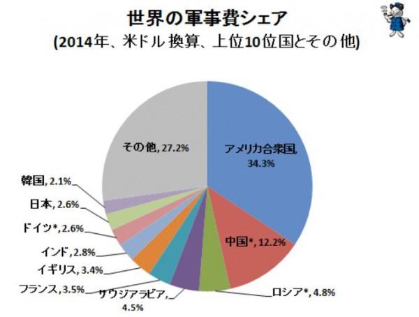 世界の軍事費シェアグラフ