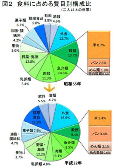 食料に占める米とパンの構成比