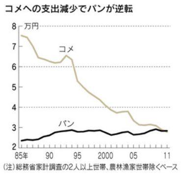 米の支出減グラフ