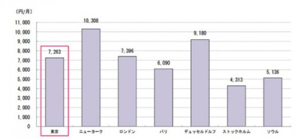 世界の携帯料金比較