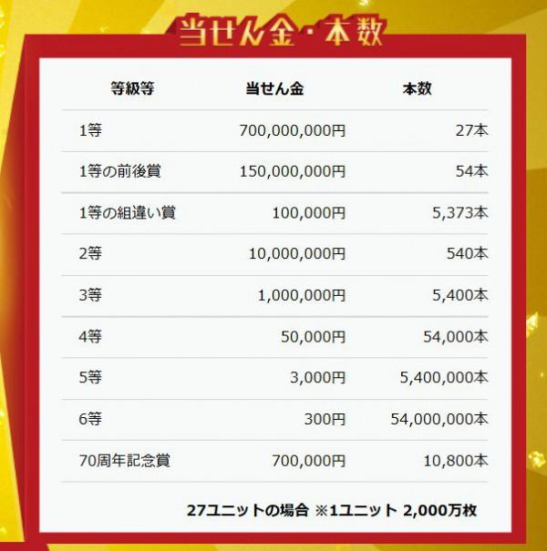 年末ジャンボ10億円当選金・本数