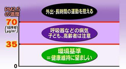 PM2.5注意喚起の指針