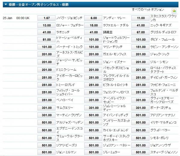 全豪オープン2016優勝オッズ最新