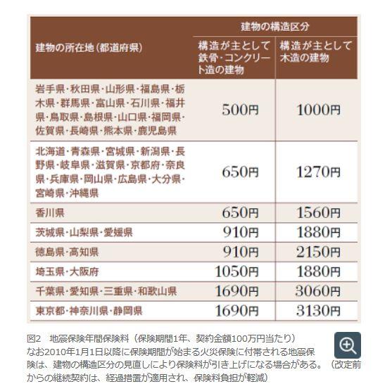 地震保険の年間保険料