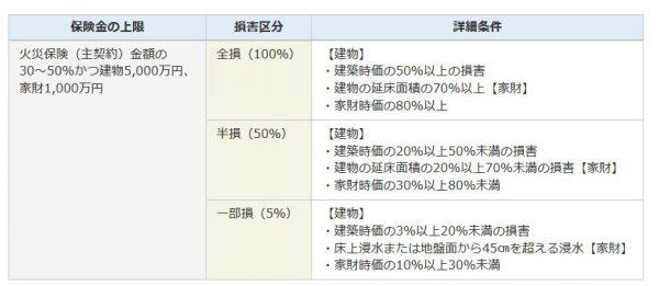 地震保険の損害区分