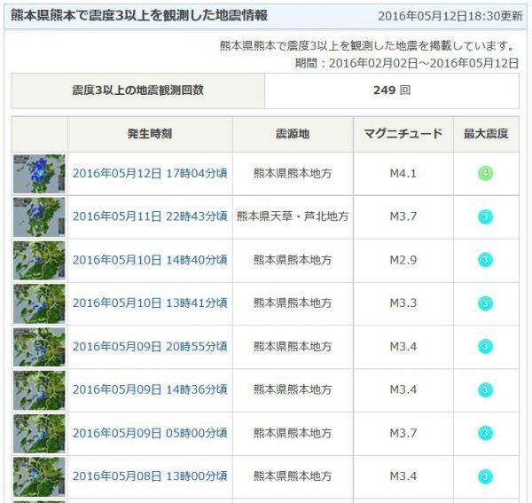 熊本地震の余震