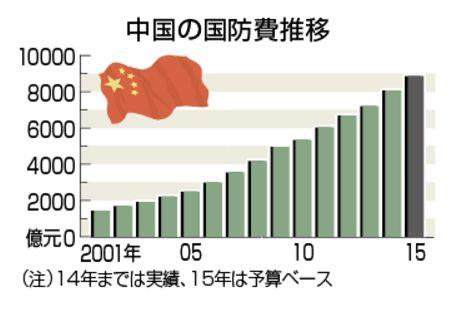 中国の軍事費