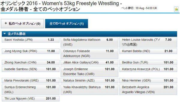 リオ五輪女子レスリング53kg級オッズ