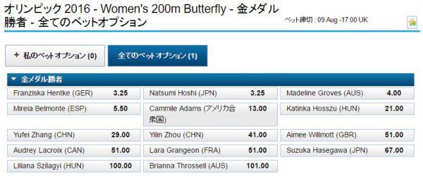 リオ五輪競泳女子200mバタフライオッズ