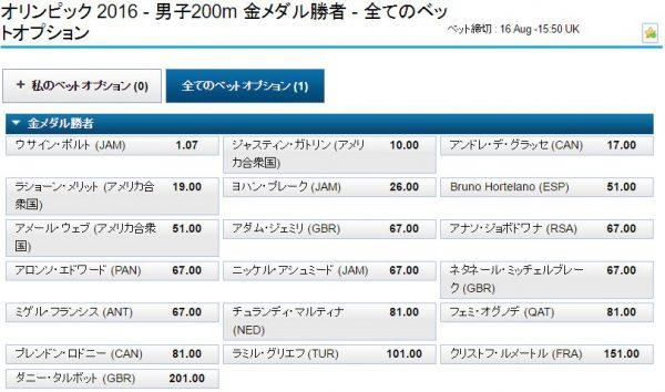 リオ五輪男子陸上200mオッズ