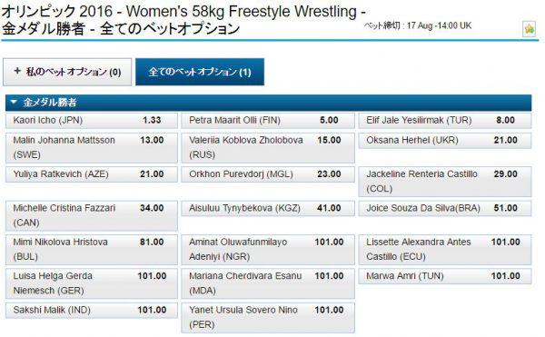 リオ五輪女子レスリング58kg級オッズ