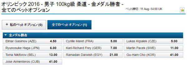 リオ五輪男子柔道100kg級オッズ