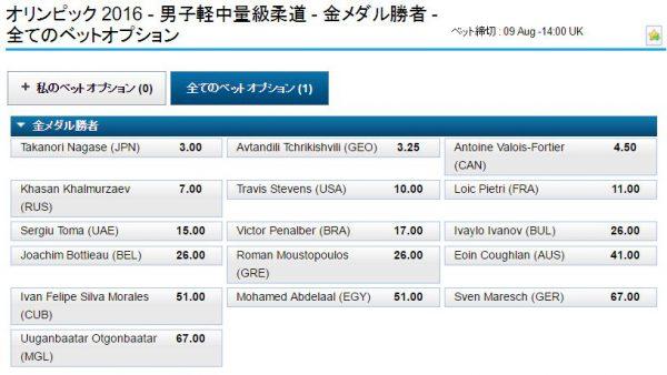 リオ五輪男子柔道81kg級オッズ