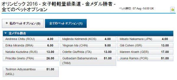 リオ五輪女子柔道52kg級オッズ