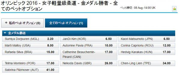 リオ五輪女子柔道57kg級オッズ
