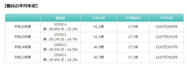 nhk%e8%81%b7%e5%93%a1%e3%81%ae%e5%b9%b3%e5%9d%87%e7%b5%a6%e4%b8%8e