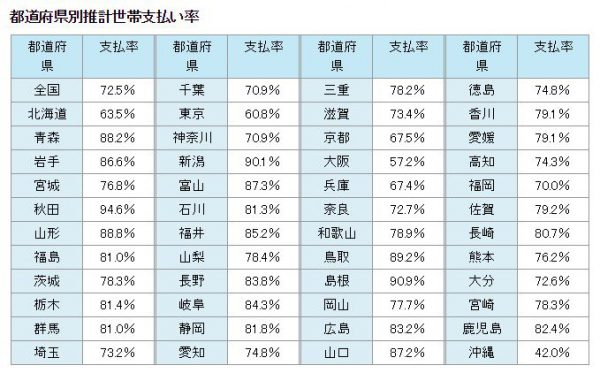 nhk%e6%94%be%e9%80%81%e5%8f%97%e4%bf%a1%e6%96%99%e6%94%af%e6%89%95%e3%81%84%e7%8e%87