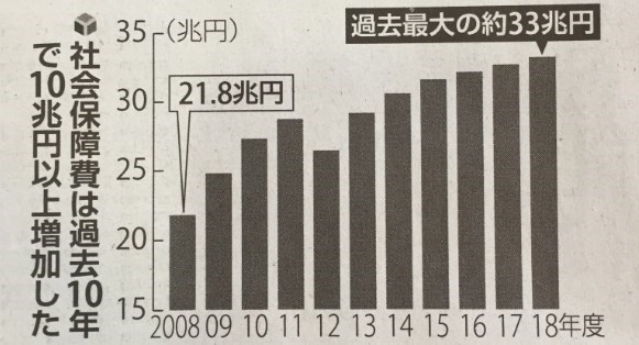 日本の社会保障費、10年後は40兆円になる?